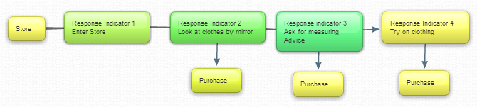 Cloths shop sales process