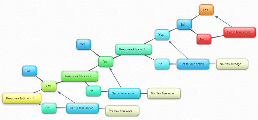 Response Indicator Mind Map Bubbl with sales test