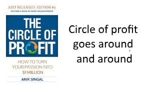 A blog post about the circle of profit